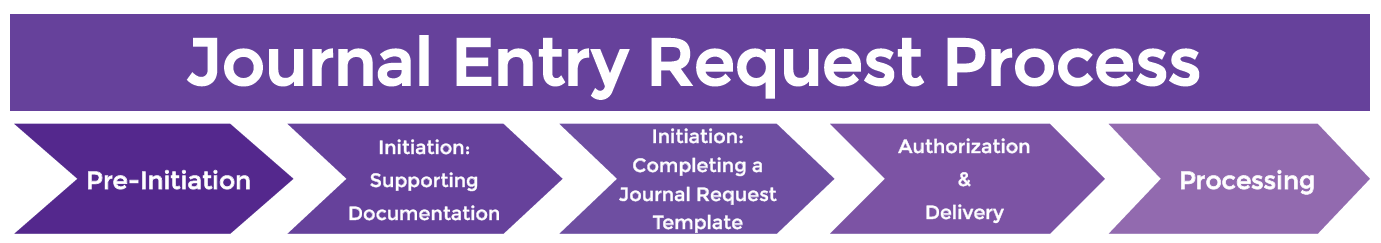 Journal Entry Request Flowchart Link